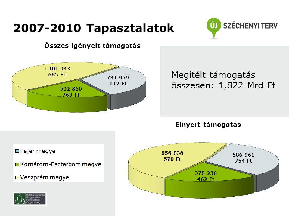 18 2007-2010 Tapasztalatok Megítélt támogatás összesen: 1,822 Mrd Ft