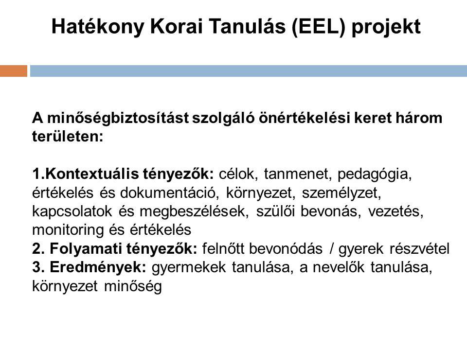 Hatékony Korai Tanulás (EEL) projekt A minőségbiztosítást szolgáló önértékelési keret három területen: 1.Kontextuális tényezők: célok, tanmenet, pedagógia, értékelés és dokumentáció, környezet, személyzet, kapcsolatok és megbeszélések, szülői bevonás, vezetés, monitoring és értékelés 2.