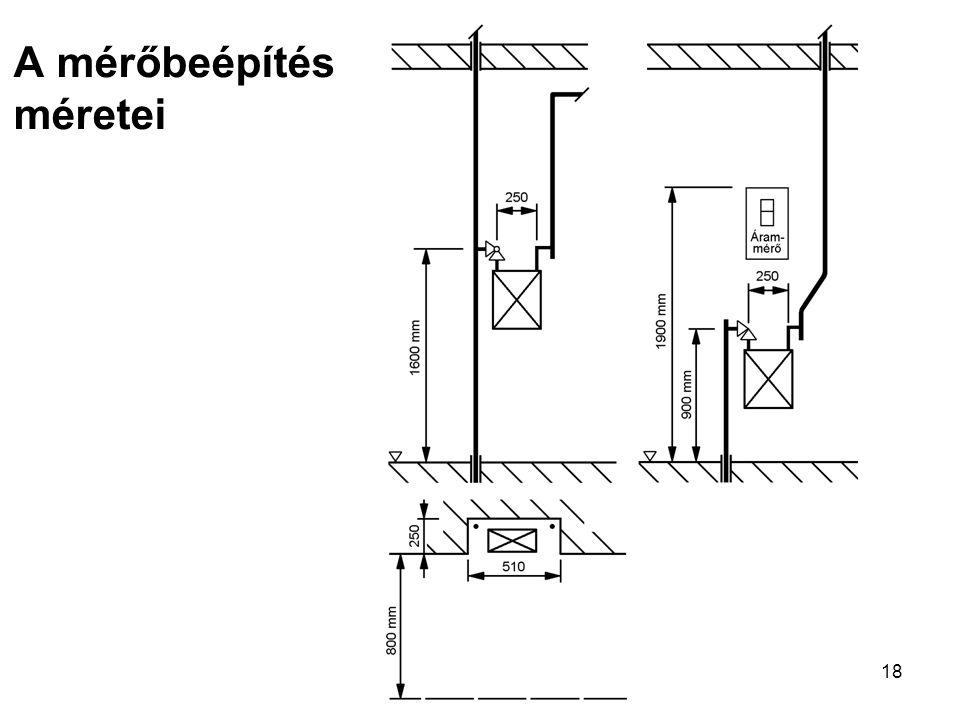 18 A mérőbeépítés méretei