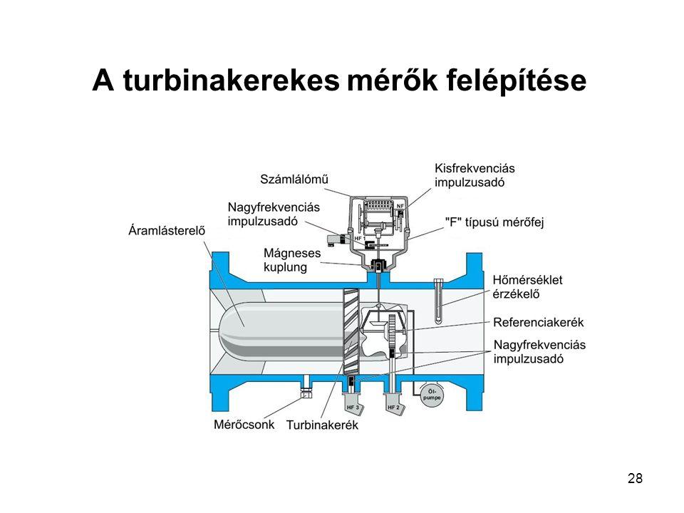 28 A turbinakerekes mérők felépítése