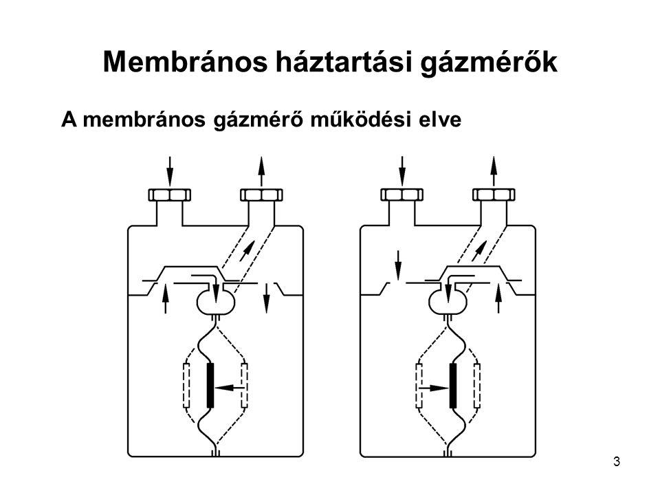 3 Membrános háztartási gázmérők A membrános gázmérő működési elve