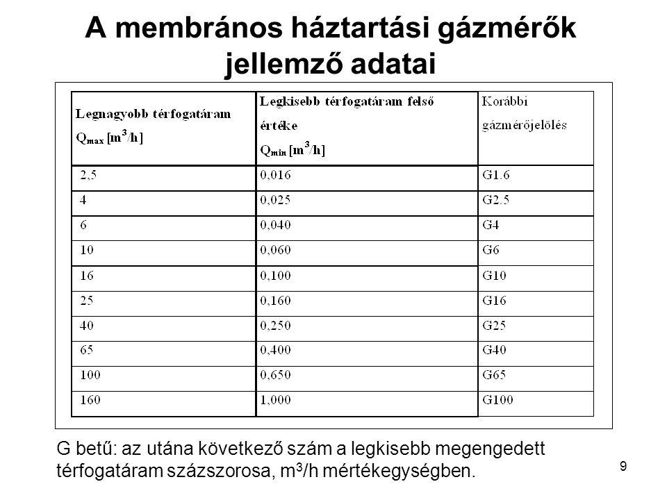 9 A membrános háztartási gázmérők jellemző adatai G betű: az utána következő szám a legkisebb megengedett térfogatáram százszorosa, m 3 /h mértékegysé