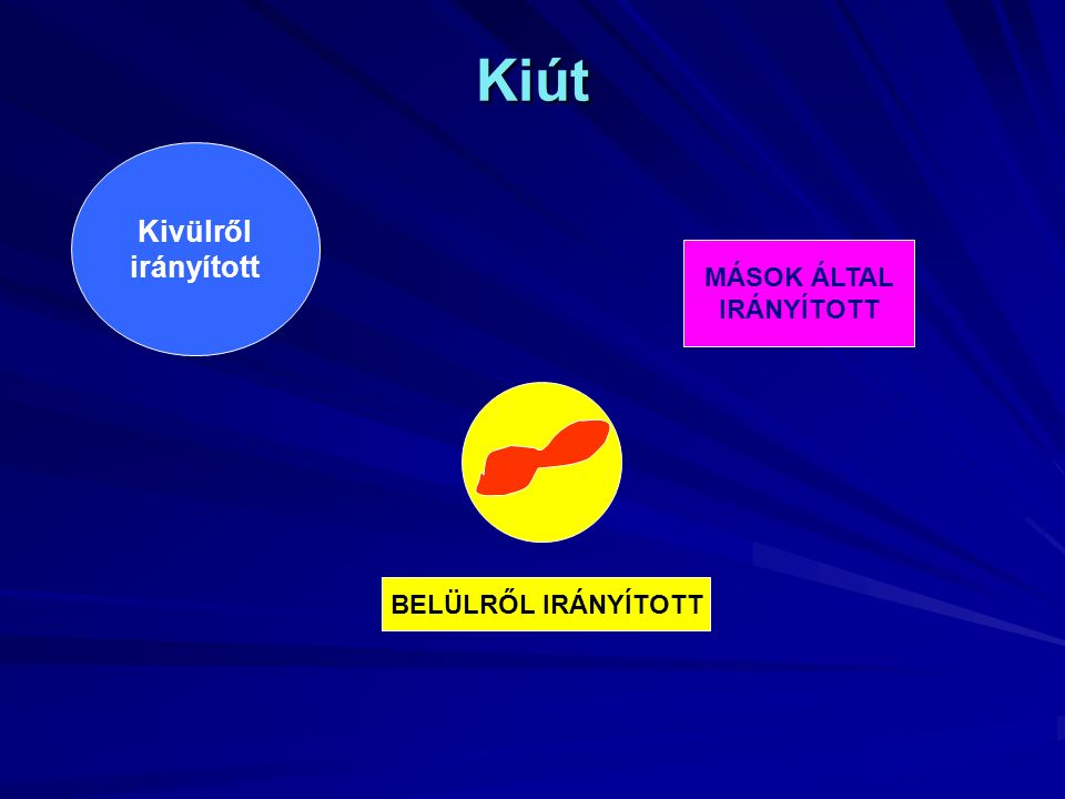 Kiút MÁSOK ÁLTAL IRÁNYÍTOTT Kivülről irányított BELÜLRŐL IRÁNYÍTOTT