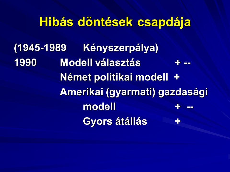 Hibás döntések csapdája (1945-1989Kényszerpálya) 1990Modell választás + -- Német politikai modell + Amerikai (gyarmati) gazdasági modell + -- Gyors átállás +