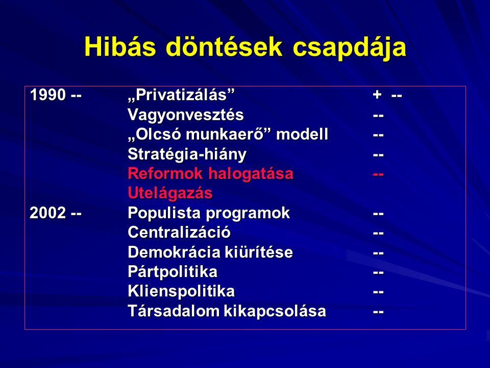 """Hibás döntések csapdája 1990 --""""Privatizálás + -- Vagyonvesztés-- """"Olcsó munkaerő modell -- Stratégia-hiány-- Reformok halogatása-- Utelágazás 2002 --Populista programok-- Centralizáció-- Demokrácia kiürítése-- Pártpolitika-- Klienspolitika-- Társadalom kikapcsolása--"""