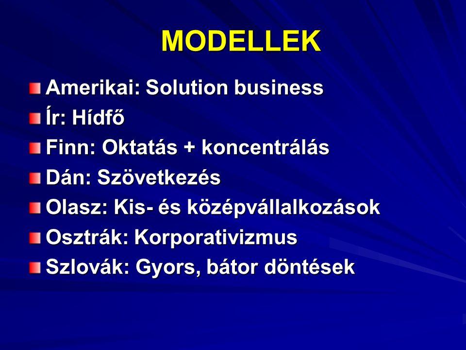 MODELLEK MODELLEK Amerikai: Solution business Ír: Hídfő Finn: Oktatás + koncentrálás Dán: Szövetkezés Olasz: Kis- és középvállalkozások Osztrák: Korporativizmus Szlovák: Gyors, bátor döntések