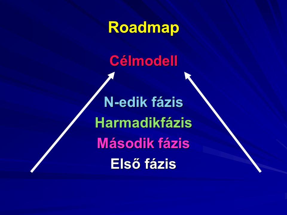 Roadmap Célmodell N-edik fázis Harmadikfázis Második fázis Első fázis