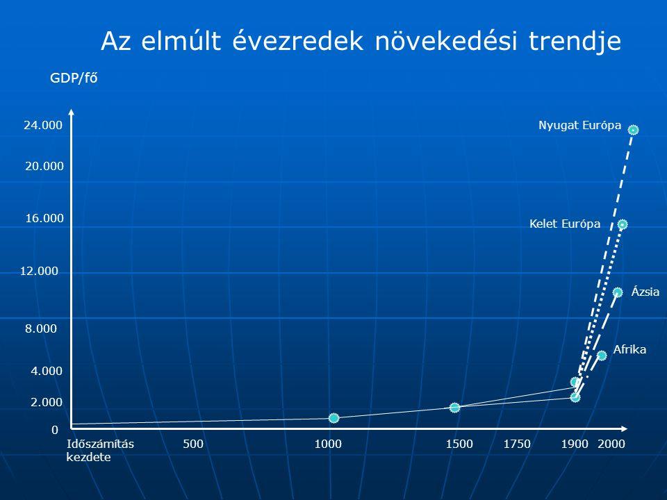 Időszámítás kezdete 20005001000150017501900 24.000 20.000 16.000 12.000 8.000 4.000 2.000 GDP/fő 0 Nyugat Európa Kelet Európa Ázsia Afrika Az elmúlt é