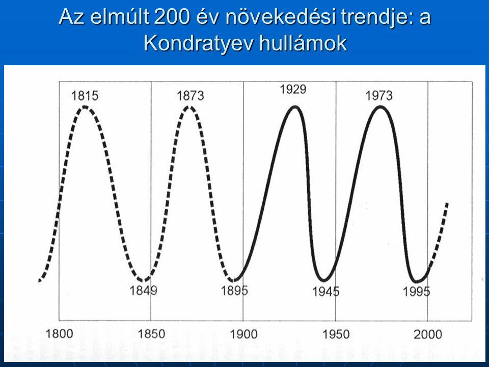Az elmúlt 200 év növekedési trendje: a Kondratyev hullámok