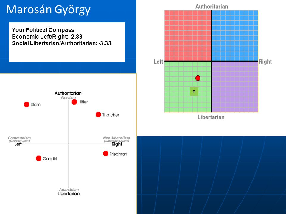 Your Political Compass Economic Left/Right: -2.88 Social Libertarian/Authoritarian: -3.33 Marosán György ¤