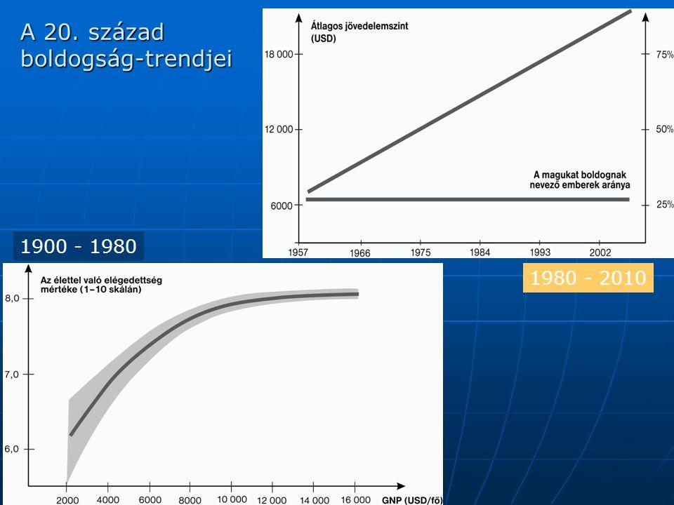 A 20. század boldogság-trendjei 1900 - 1980 1980 - 2010