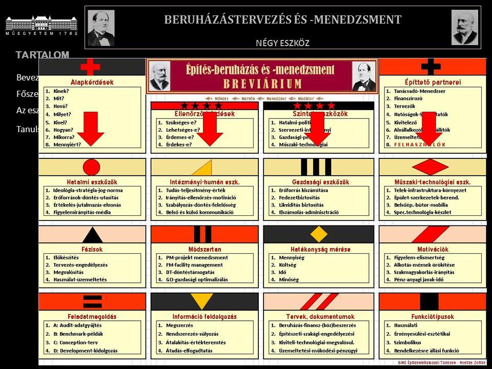 TARTALOM BREVIÁRIUM – RÖVID MAGYARÁZATOK NÉGY ESZKÖZ BERUHÁZÁSTERVEZÉS ÉS -MENEDZSMENT Bevezetés Főszereplők Az eszközök Tanulság 6.