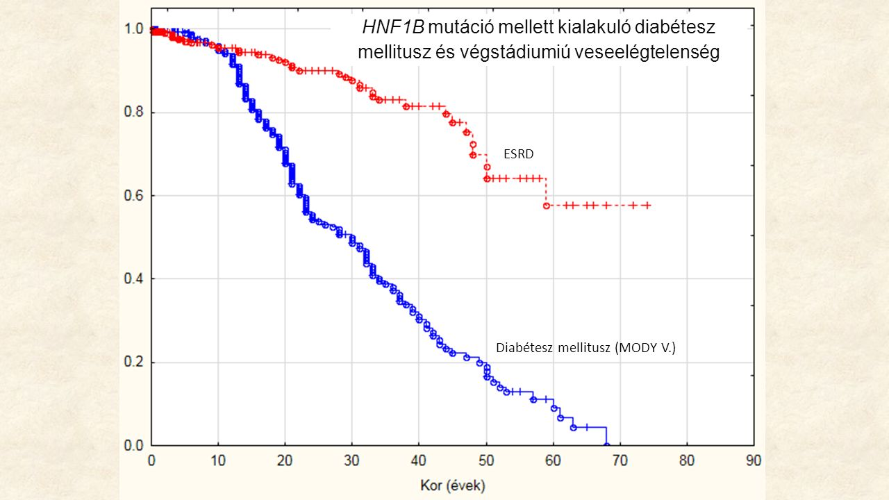 HNF1B mutáció mellett kialakuló diabétesz mellitusz és végstádiumiú veseelégtelenség Diabétesz mellitusz (MODY V.) ESRD