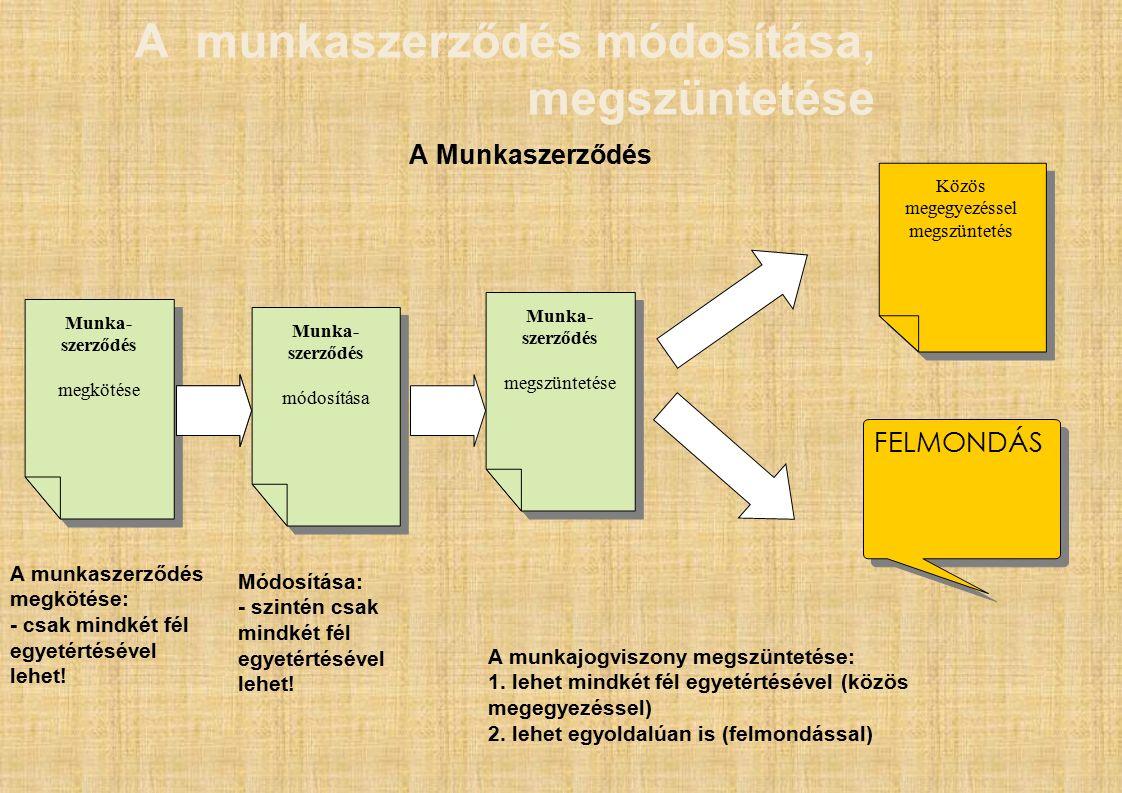 A munkaszerződés módosítása, megszüntetése A Munkaszerződés Munka- szerződés Munka- szerződés Munka- szerződés megszüntetése Munka- szerződés megszüntetése Közös megegyezéssel megszüntetés FELMONDÁS Munka- szerződés megkötése Munka- szerződés megkötése Munka- szerződés módosítása Munka- szerződés módosítása A munkaszerződés megkötése: - csak mindkét fél egyetértésével lehet.