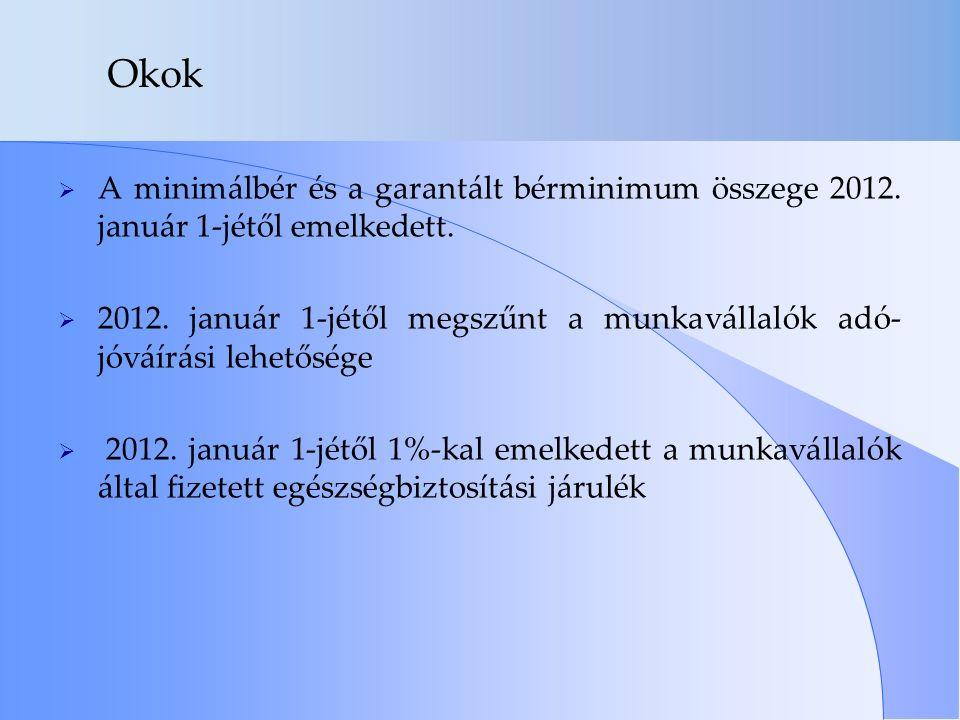 Okok  A minimálbér és a garantált bérminimum összege 2012. január 1-jétől emelkedett.  2012. január 1-jétől megszűnt a munkavállalók adó- jóváírási