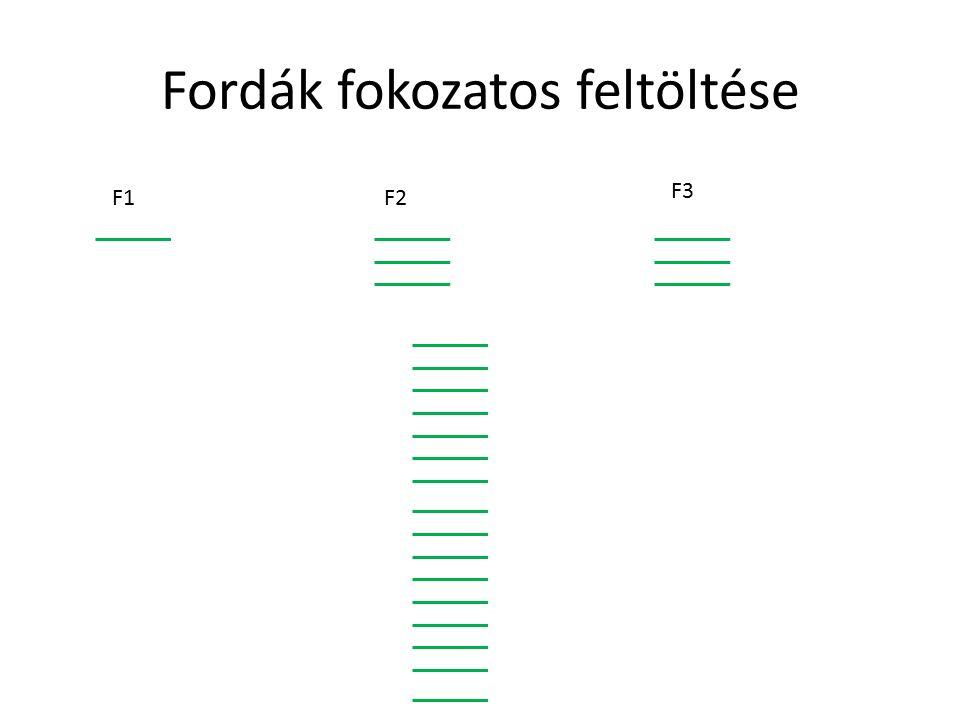 Fordák fokozatos feltöltése F1F2 F3