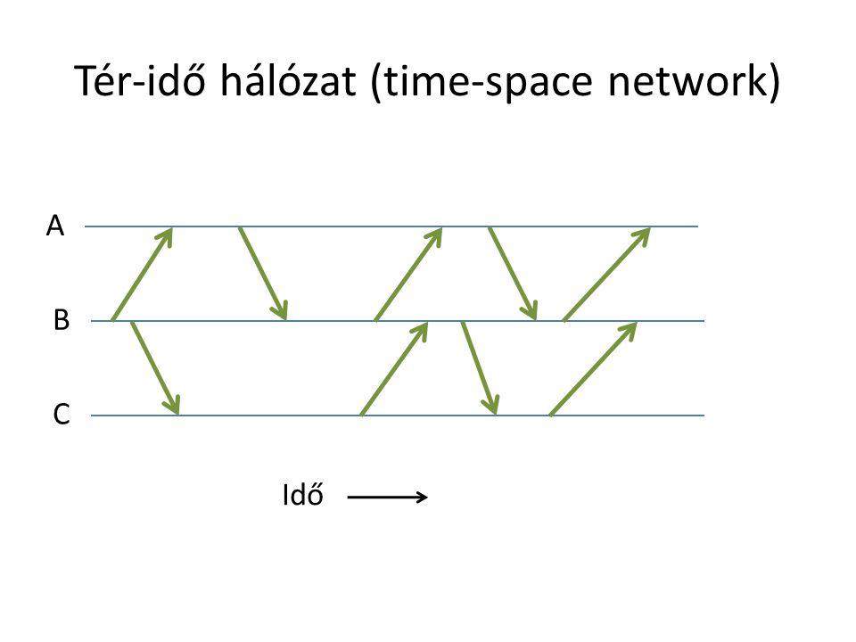 Tér-idő hálózat (time-space network) A B C Idő