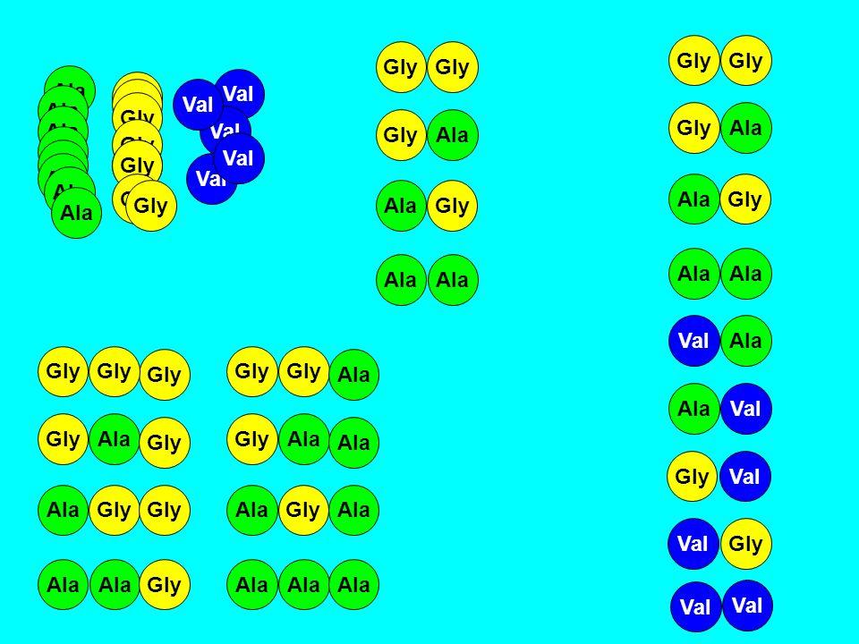 Ennyi aminosavból áll a peptid Ennyi féle peptidet lehet a 20 féle aminosavból készíteni 220 2 = 400 320 3 = 8000 1020 10 = 10 240 000 000 000 10020 100 = 1,3 *10 130 20020 200 = 1,6 *10 260 n20 n
