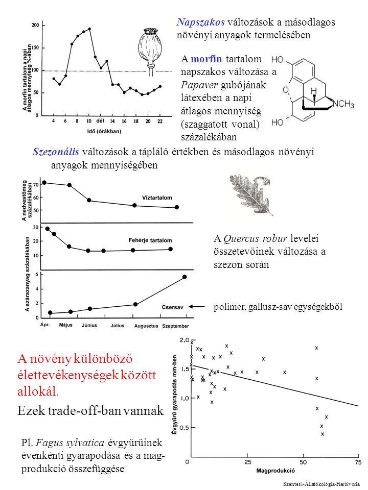 3 Szezonális változások a tápláló értékben és másodlagos növényi anyagok mennyiségében A Quercus robur levelei összetevőinek változása a szezon során