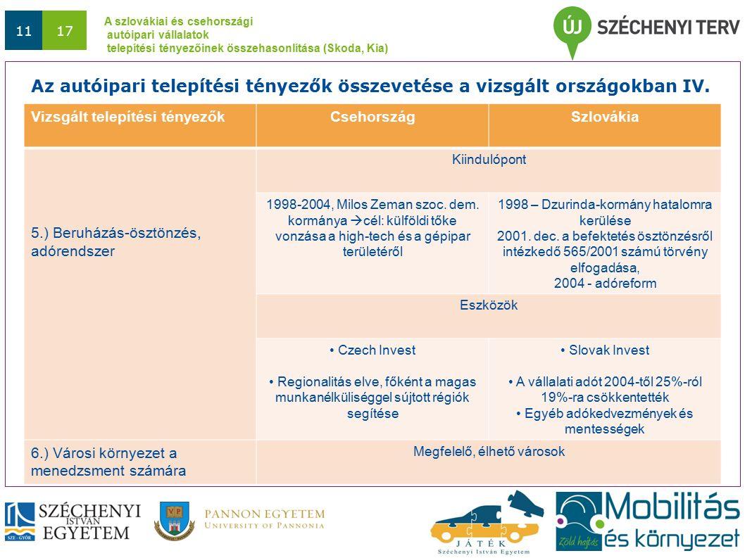 A szlovákiai és csehországi autóipari vállalatok telepítési tényezőinek összehasonlítása (Skoda, Kia) 1117 Vizsgált telepítési tényezőkCsehországSzlovákia 5.) Beruházás-ösztönzés, adórendszer Kiindulópont 1998-2004, Milos Zeman szoc.