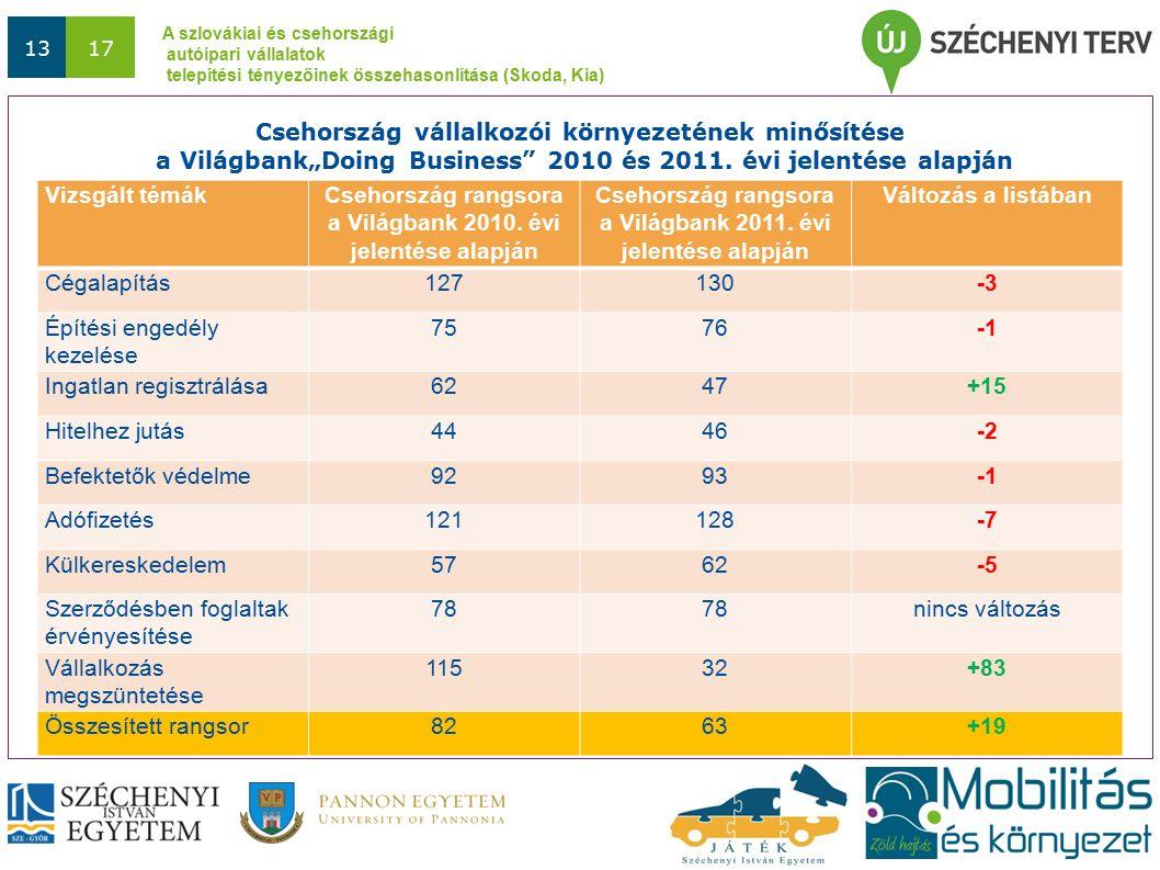 A szlovákiai és csehországi autóipari vállalatok telepítési tényezőinek összehasonlítása (Skoda, Kia) 1317 Vizsgált témákCsehország rangsora a Világbank 2010.