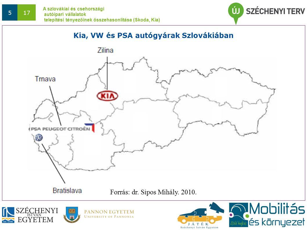 A szlovákiai és csehországi autóipari vállalatok telepítési tényezőinek összehasonlítása (Skoda, Kia) 517 Kia, VW és PSA autógyárak Szlovákiában Forrás: dr.