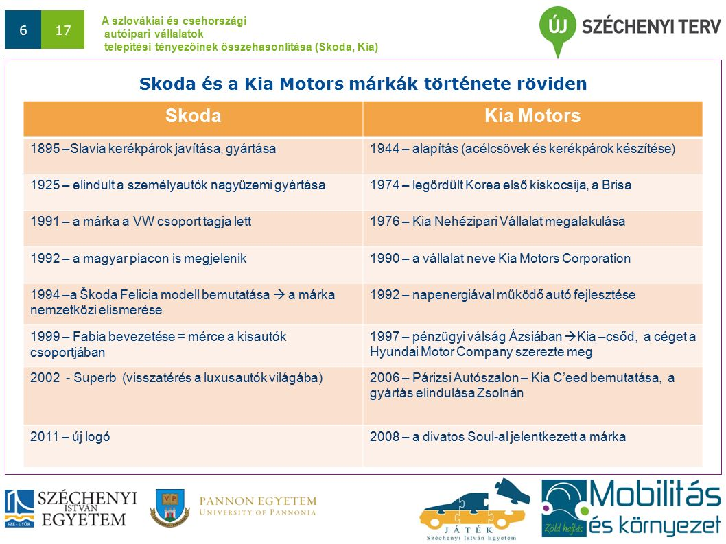 A szlovákiai és csehországi autóipari vállalatok telepítési tényezőinek összehasonlítása (Skoda, Kia) 717 Vizsgált telepítési tényezők CsehországSzlovákia 1.) Járműipari hagyományok Csehszlovákia - Közös gyökerek 2.) Közlekedési infrastruktúra Közutak sűrűsége (2005)(km 2 ) 1,620,89 Vasúthálózat sűrűsége (2006) (km 2 ) 0,1200,075 Légi közlekedés minősége (2008) (INDEX=10) 8,555,65 Az autóipari telepítési tényezők összevetése a vizsgált országokban I.