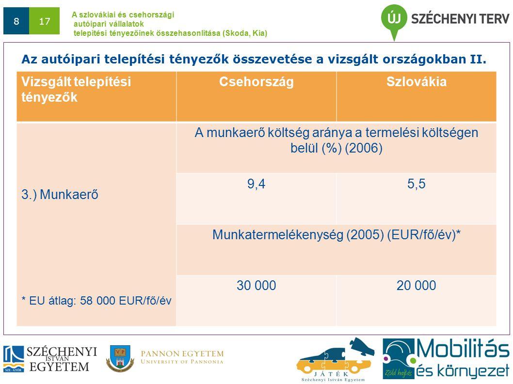 A szlovákiai és csehországi autóipari vállalatok telepítési tényezőinek összehasonlítása (Skoda, Kia) 817 Vizsgált telepítési tényezők CsehországSzlovákia 3.) Munkaerő * EU átlag: 58 000 EUR/fő/év A munkaerő költség aránya a termelési költségen belül (%) (2006) 9,45,5 Munkatermelékenység (2005) (EUR/fő/év)* 30 00020 000 Az autóipari telepítési tényezők összevetése a vizsgált országokban II.
