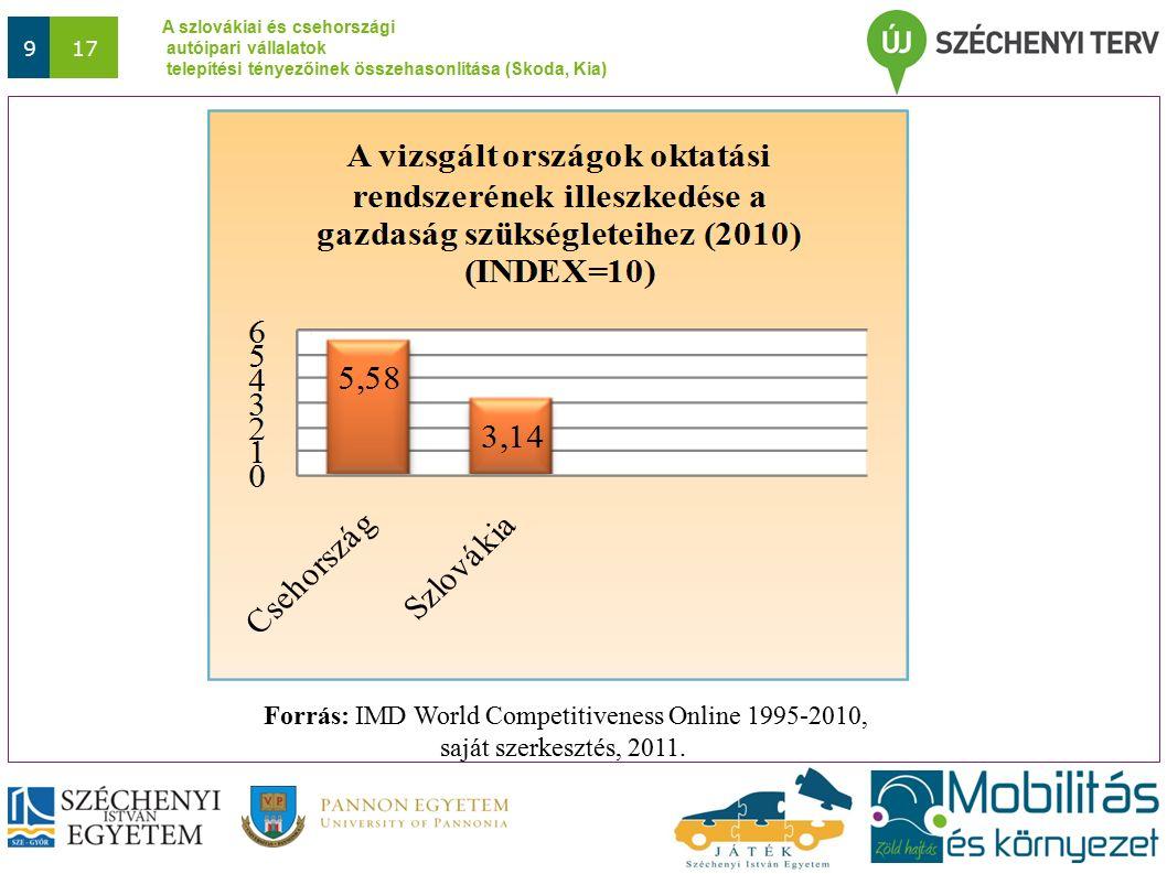 A szlovákiai és csehországi autóipari vállalatok telepítési tényezőinek összehasonlítása (Skoda, Kia) 1017 Vizsgált telepítési tényezőkCsehországSzlovákia 4.) K+F, innováció K+F-re fordított arány az ország költségvetésén belül (2005) 1,220,74 Főbb jellemzők A legtöbb egyetemen K+F központok Egyetemek, K+F központok együttműködnek a Skoda-val 2000 óta Skoda Autó Egyetem (alap- és mesterképzés) Szlovákia autógyárai nem folytatnak komoly K+F tevékenységet Lemaradás oka nehezen meghatározható: -szakemberhiány.