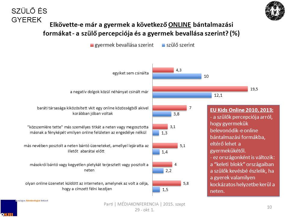 Parti | MÉDIAKONFERENCIA | 2015. szept 29 - okt 1. 10 SZÜLŐ ÉS GYEREK EU Kids Online 2010, 2013: - a szülők percepciója arról, hogy gyermekük belevonó
