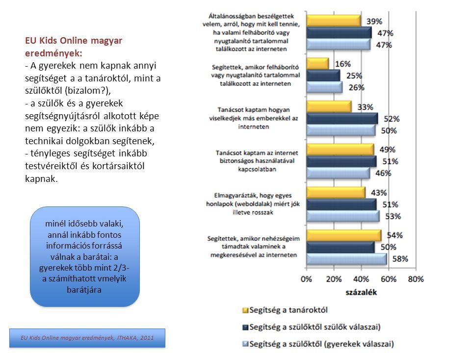 EU Kids Online magyar eredmények: - A gyerekek nem kapnak annyi segítséget a a tanároktól, mint a szülőktől (bizalom ), - a szülők és a gyerekek segítségnyújtásról alkotott képe nem egyezik: a szülők inkább a technikai dolgokban segítenek, - tényleges segítséget inkább testvéreiktől és kortársaiktól kapnak.