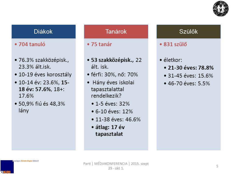 Parti | MÉDIAKONFERENCIA | 2015. szept 29 - okt 1. 5 Diákok 704 tanuló 76.3% szakközépisk., 23.3% ált.isk. 10-19 éves korosztály 10-14 év: 23.6%, 15-