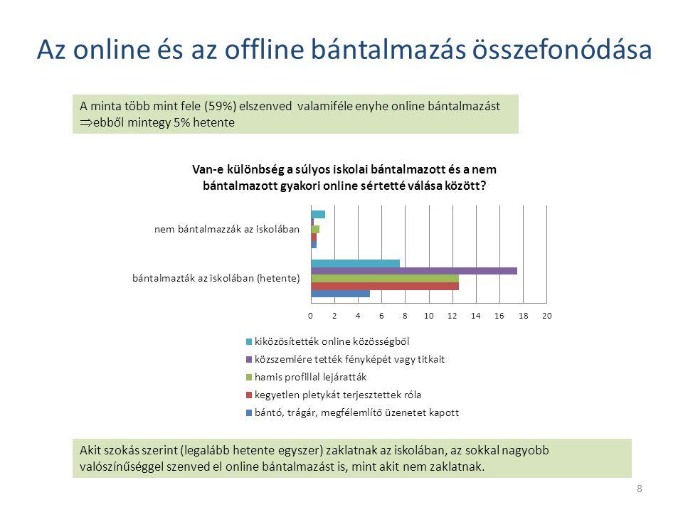 Az online és az offline bántalmazás összefonódása A minta több mint fele (59%) elszenved valamiféle enyhe online bántalmazást  ebből mintegy 5% hetente Akit szokás szerint (legalább hetente egyszer) zaklatnak az iskolában, az sokkal nagyobb valószínűséggel szenved el online bántalmazást is, mint akit nem zaklatnak.