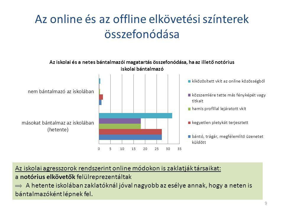 Az online és az offline elkövetési színterek összefonódása Az iskolai agresszorok rendszerint online módokon is zaklatják társaikat: a notórius elkövetők felülreprezentáltak  A hetente iskolában zaklatóknál jóval nagyobb az esélye annak, hogy a neten is bántalmazóként lépnek fel.