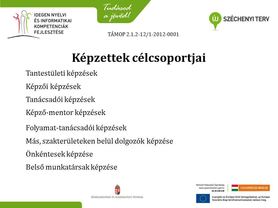 Képzettek célcsoportjai TÁMOP 2.1.2-12/1-2012-0001 Tantestületi képzések Képzői képzések Tanácsadói képzések Képző-mentor képzések Folyamat-tanácsadói képzések Más, szakterületeken belül dolgozók képzése Önkéntesek képzése Belső munkatársak képzése