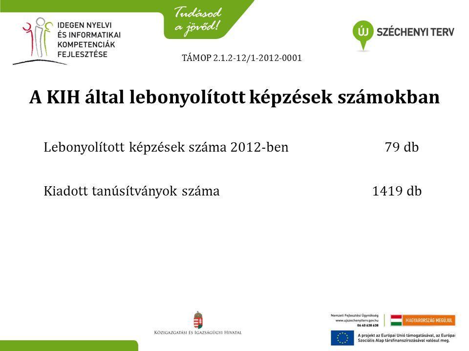 TÁMOP 2.1.2-12/1-2012-0001 A KIH által lebonyolított képzések számokban Lebonyolított képzések száma 2012-ben 79 db Kiadott tanúsítványok száma 1419 db