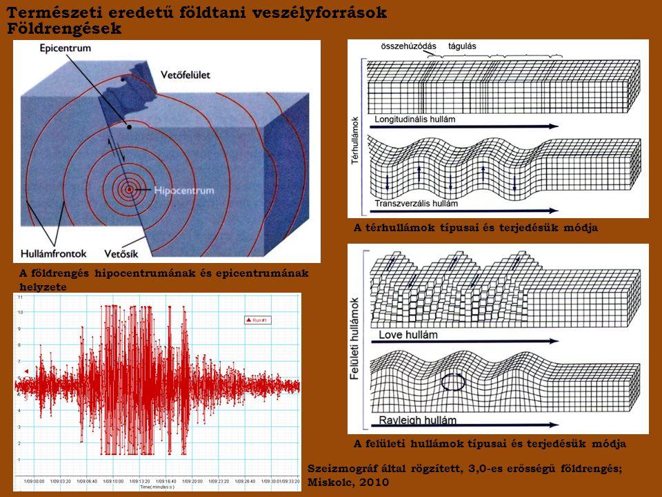 Földrengések A földrengés hipocentrumának és epicentrumának helyzete A térhullámok típusai és terjedésük módja A felületi hullámok típusai és terjedésük módja Szeizmográf által rögzített, 3,0-es erősségű földrengés; Miskolc, 2010 Természeti eredetű földtani veszélyforrások