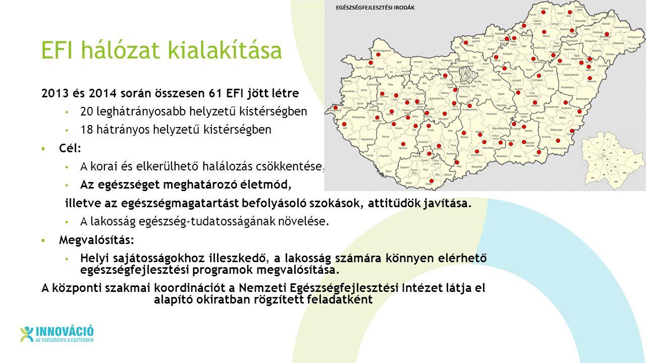 EFI hálózat kialakítása 2013 és 2014 során összesen 61 EFI jött létre 20 leghátrányosabb helyzetű kistérségben 18 hátrányos helyzetű kistérségben  Cél: A korai és elkerülhető halálozás csökkentése, Az egészséget meghatározó életmód, illetve az egészségmagatartást befolyásoló szokások, attitűdök javítása.