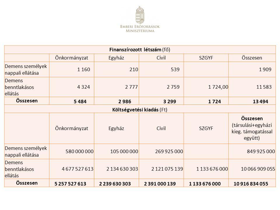 Finanszírozott létszám (fő) ÖnkormányzatEgyházCivilSZGYFÖsszesen Demens személyek nappali ellátása 1 160 210 539 1 909 Demens benntlakásos ellátás 4 3