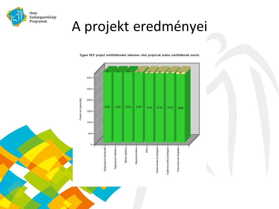 A projekt eredményei