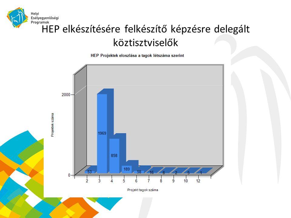 HEP elkészítésére felkészítő képzésre delegált köztisztviselők