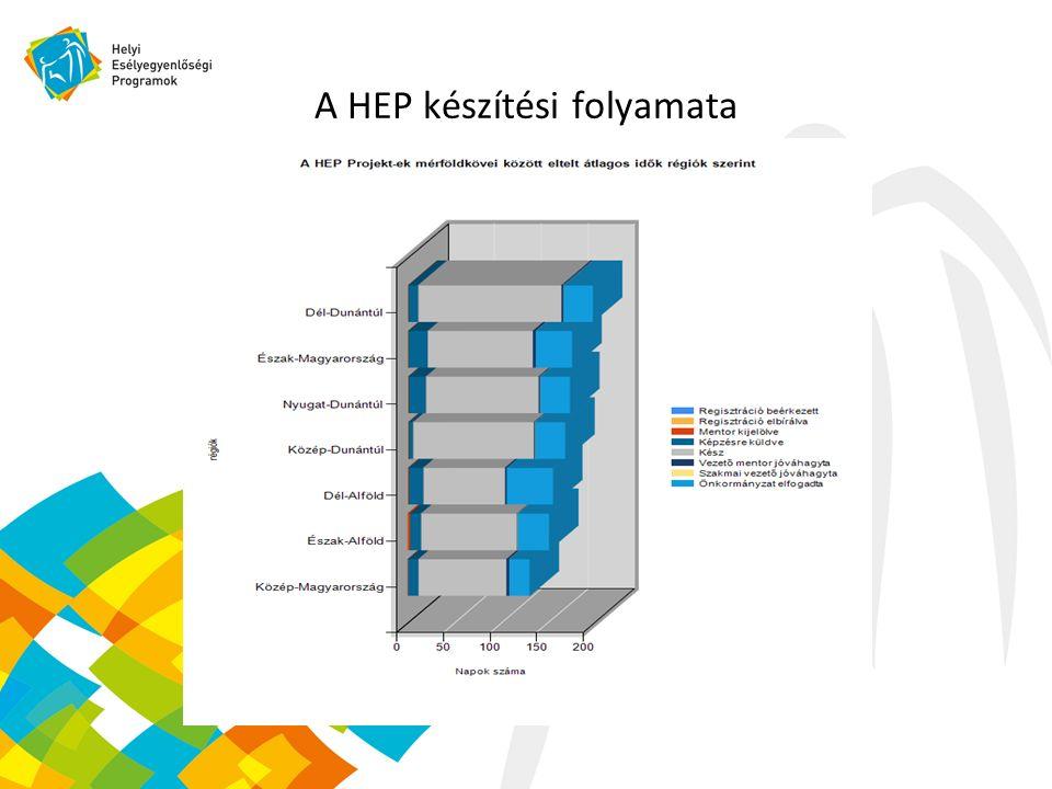 A HEP készítési folyamata