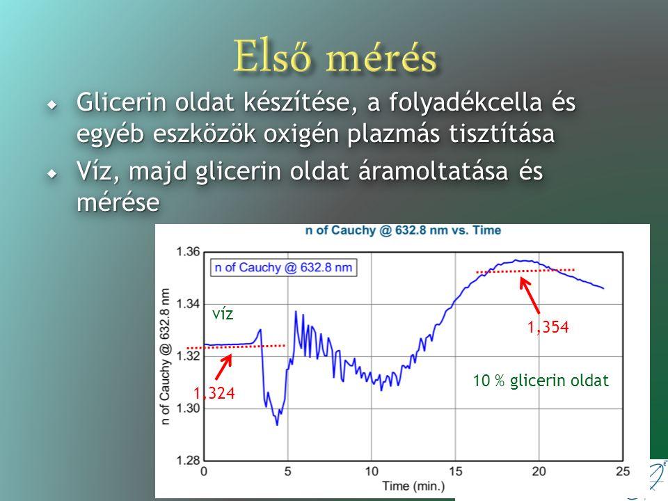 Ellipszometria laboratórium Második mérés  Kémiailag kezelt és nem kezelt SiO 2 rétegre flagellin felvitele  A kezelés: savazás, APTES (Aminopropyl triethoxysilane), glutáraldehid  Először foszfát-pufferes sóoldatot (PBS), majd flagellin oldatot áramoltattunk a cellán keresztül  Elvárás: a kezelt felületre jobban kitapadnak a fehérjék