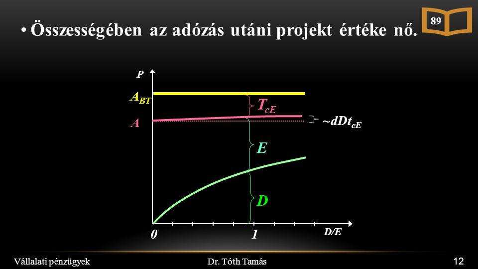 Dr. Tóth Tamás Vállalati pénzügyek 12 D/E 10 P A BT D E T cE 89 A Összességében az adózás utáni projekt értéke nő. ~dDt cE