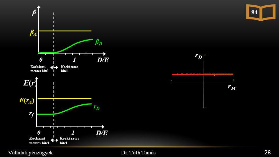 Dr. Tóth Tamás Vállalati pénzügyek 28 rMrM rDrD E(rA)E(rA) rfrf D/E E(r)E(r) 10 rDrD βAβA Kockázat- mentes hitel Kockázatos hitel Kockázat- mentes hit