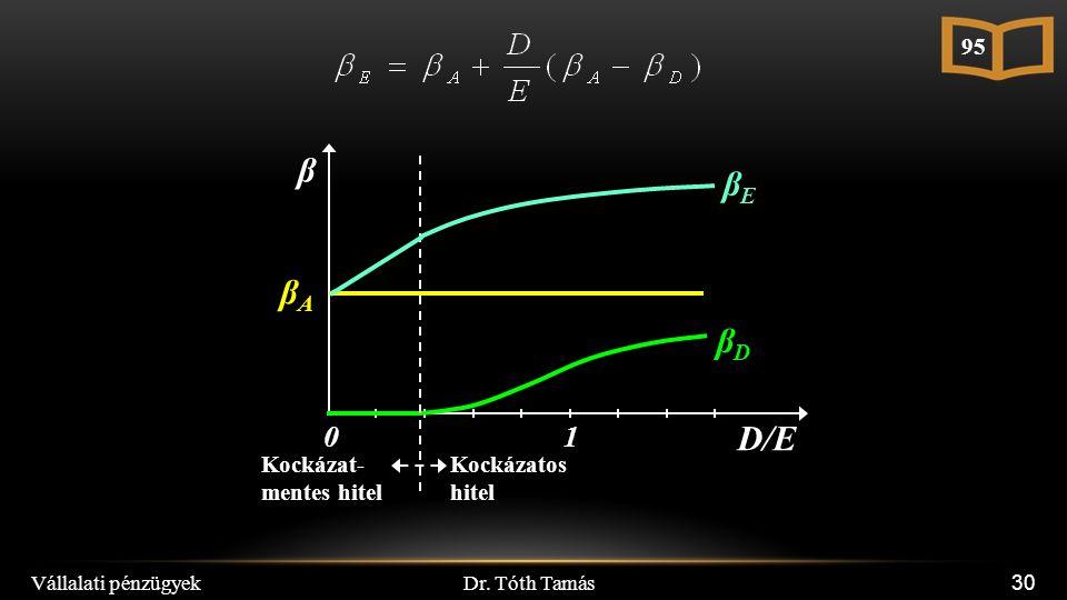 Dr. Tóth Tamás Vállalati pénzügyek 30 β D/E 10 βDβD Kockázat- mentes hitel Kockázatos hitel βEβE βAβA 95