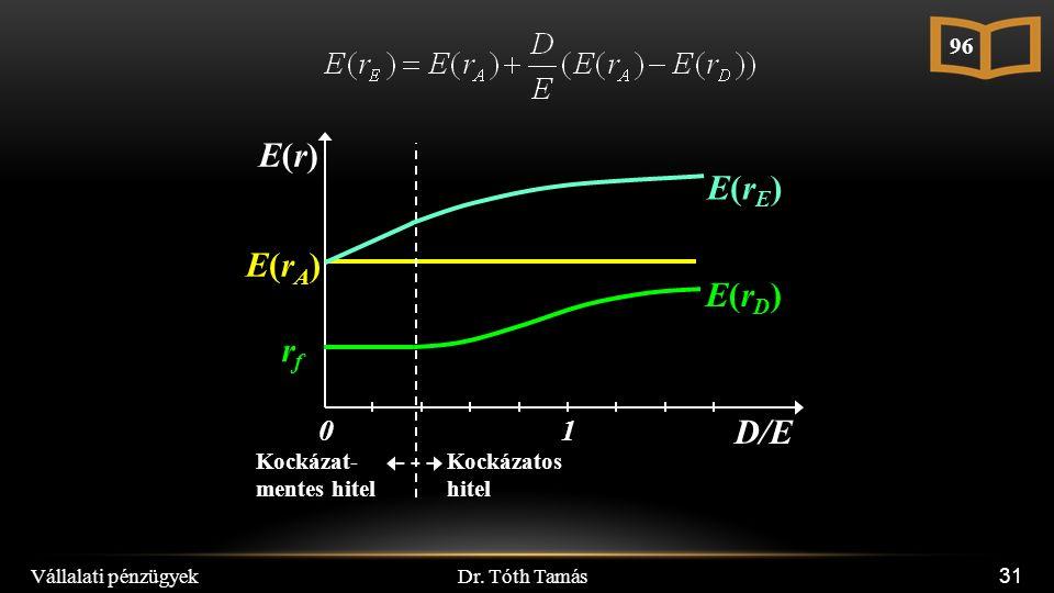 Dr. Tóth Tamás Vállalati pénzügyek 31 E(r)E(r) D/E 10 E(rA)E(rA) Kockázat- mentes hitel Kockázatos hitel E(rD)E(rD) rfrf E(rE)E(rE) 96