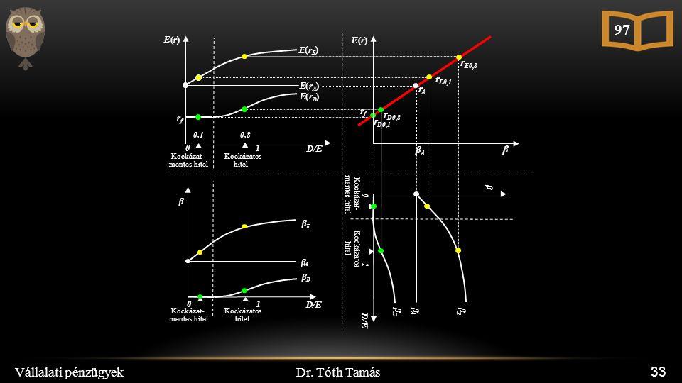Dr. Tóth Tamás Vállalati pénzügyek 33 97 E ( r E ) r f D/E 10 E ( r A ) E ( r D ) E(r)E(r) Kockázat- mentes hitel Kockázatos hitel 0,10,8 β A β r D0,1