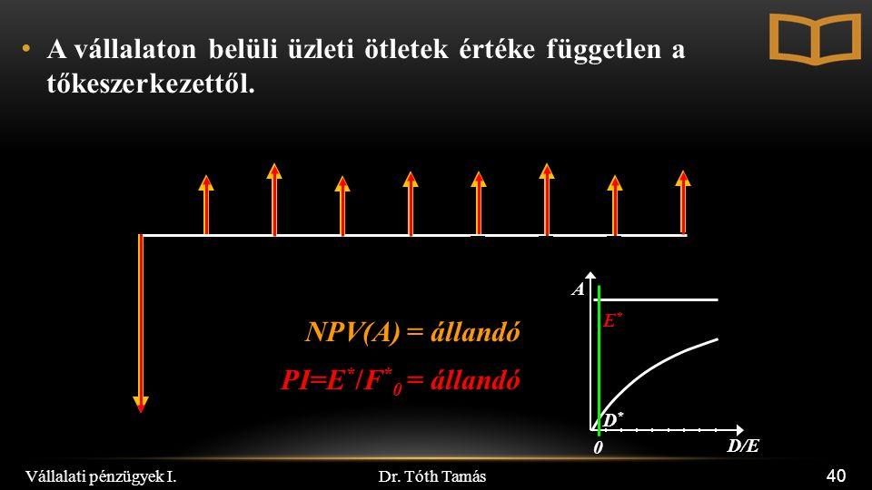 Dr. Tóth Tamás Vállalati pénzügyek I. 40 A vállalaton belüli üzleti ötletek értéke független a tőkeszerkezettől. NPV(A) = állandó D/E 0 A E*E* D*D* PI