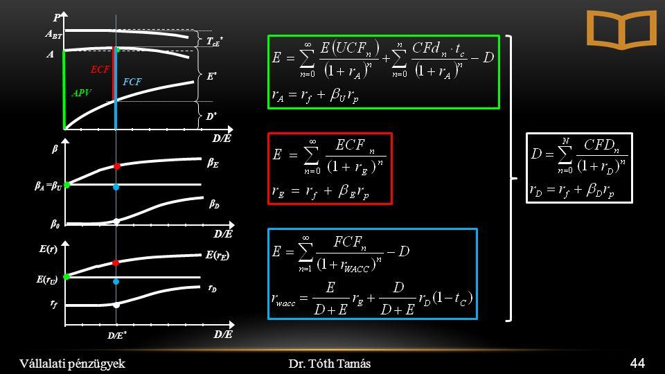 Dr. Tóth Tamás Vállalati pénzügyek 44 D/E P A BT D*D* A E*E* T cE * E(rU)E(rU) rfrf E(r)E(r) rDrD β A =β U β βDβD D/E D/E * β0β0 E(rE)E(rE) βEβE APV E